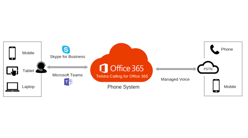 Microsoft Teams Direct Routing & Telstra Calling for Office